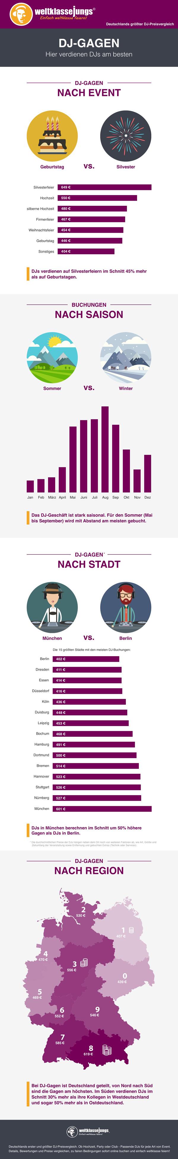 wkj-infografik-dj-gagen_web